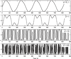 Frequencymodulationdemo-td